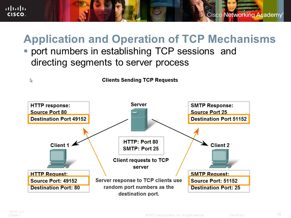 ITE PC v4.0 Chapter 1 15 © 2007 Cisco Systems, Inc. All rights reserved.Cisco Public Application and Operation of TCP Mechanisms  port numbers in est