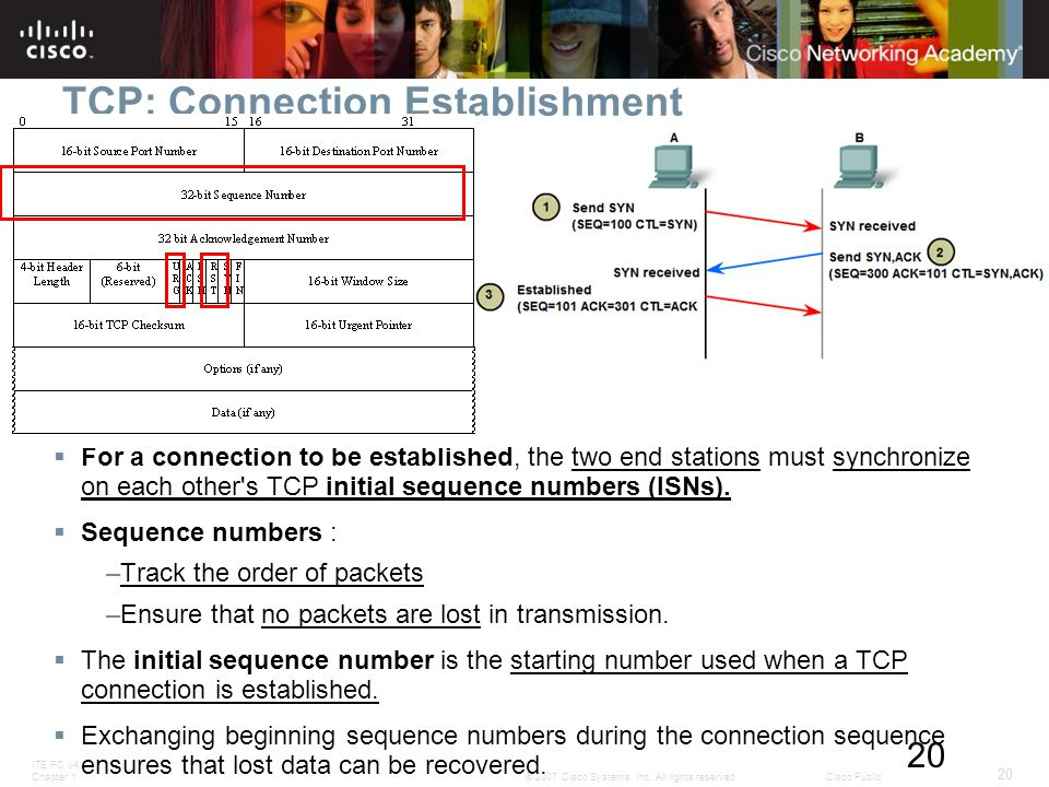 ITE PC v4.0 Chapter 1 20 © 2007 Cisco Systems, Inc. All rights reserved.Cisco Public 20 TCP: Connection Establishment  For a connection to be establi