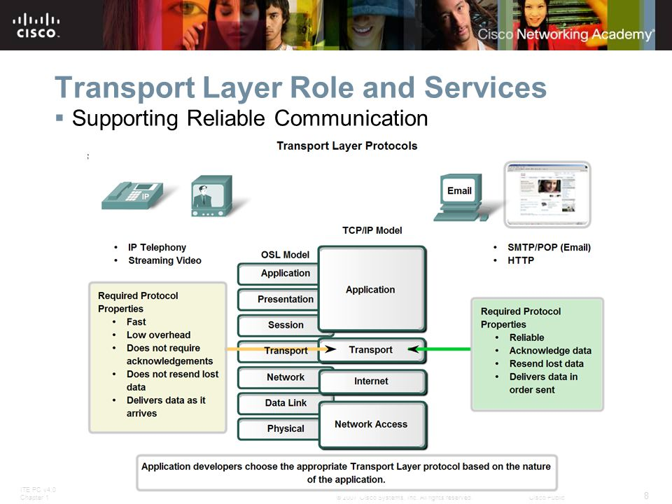 ITE PC v4.0 Chapter 1 8 © 2007 Cisco Systems, Inc. All rights reserved.Cisco Public Transport Layer Role and Services  Supporting Reliable Communicat