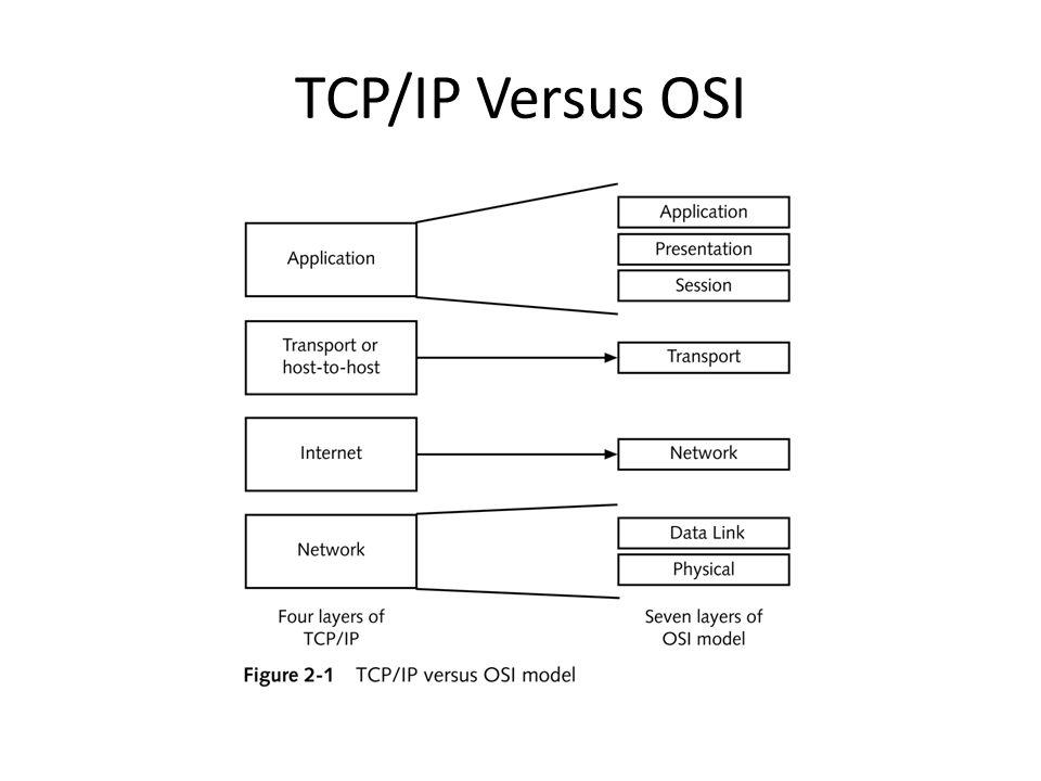 TCP/IP Versus OSI