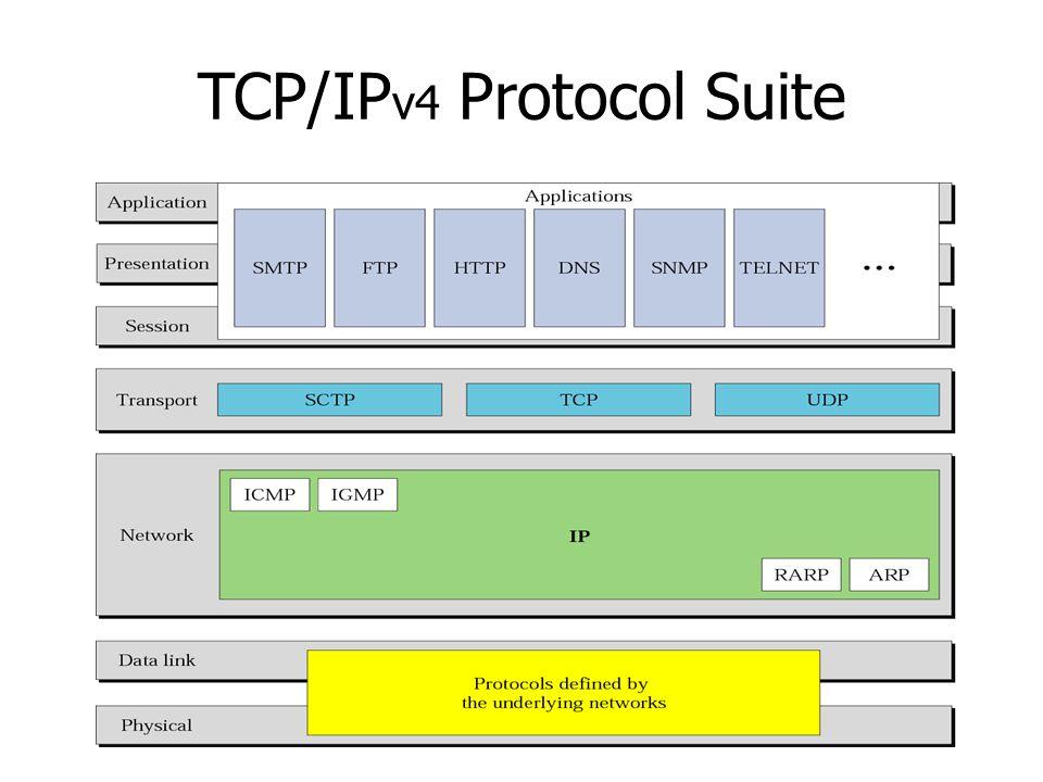 TCP/IP v4 Protocol Suite