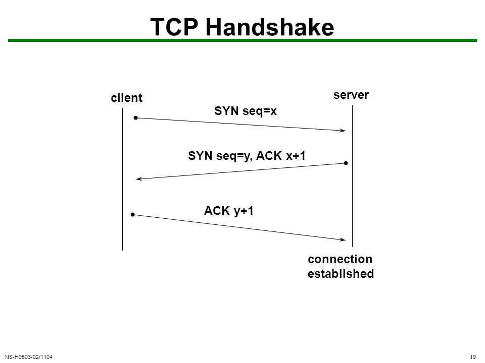 NS-H0503-02/110419 TCP Handshake client server SYN seq=x SYN seq=y, ACK x+1 ACK y+1 connection established