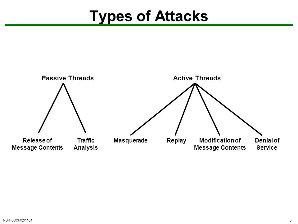 NS-H0503-02/11045 Types of Attacks Passive ThreadsActive Threads Release of Message Contents Traffic Analysis MasqueradeReplayModification of Message Contents Denial of Service