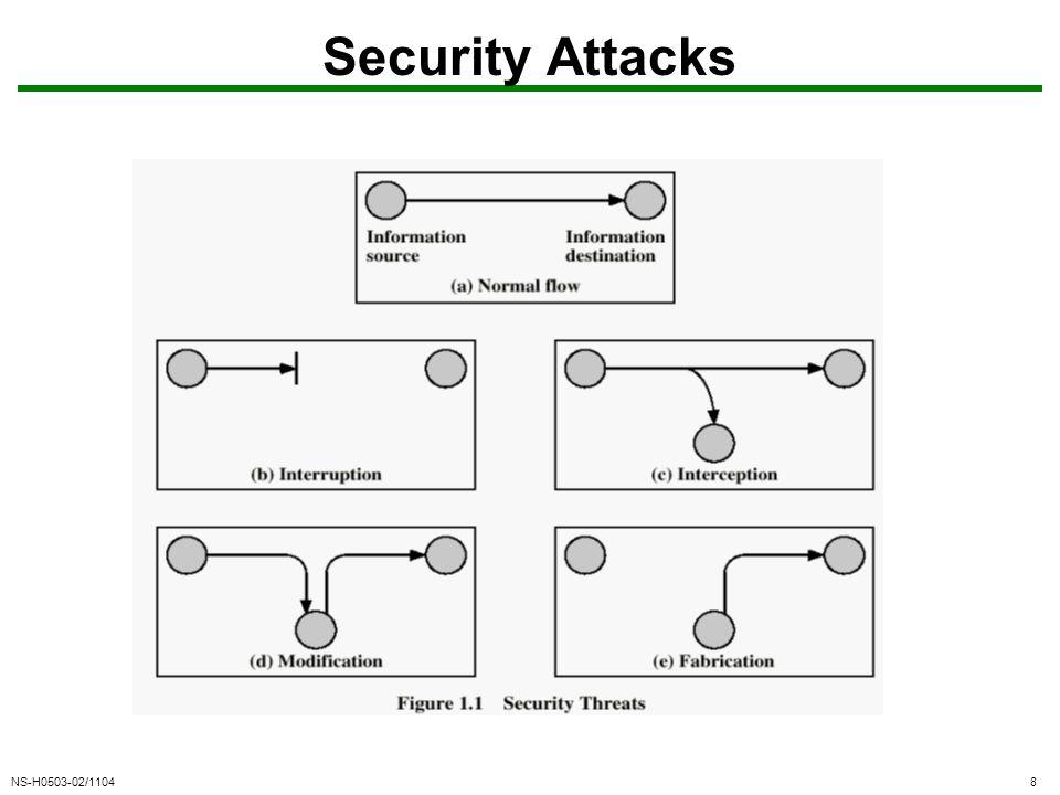 NS-H0503-02/110419 TCP Handshake client server SYN seq=x SYN seq=y, ACK x+1 ACK y+1 connection established