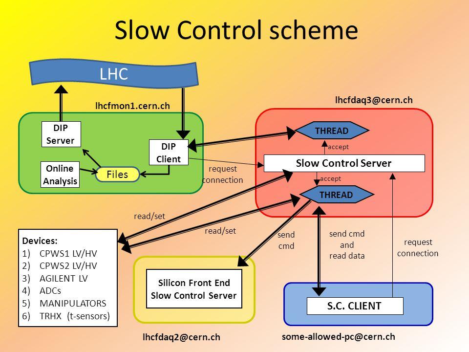 Slow Control scheme lhcfdaq3@cern.ch some-allowed-pc@cern.ch Slow Control Server S.C.