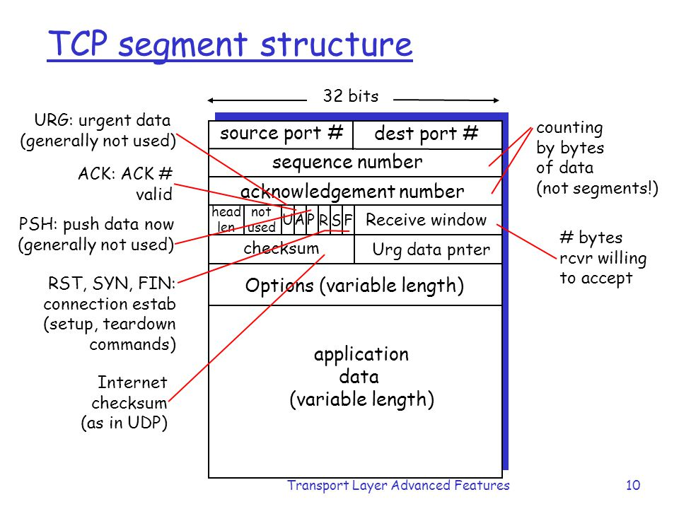 Transport Layer Advanced Features10 TCP segment structure source port # dest port # 32 bits application data (variable length) sequence number acknowl