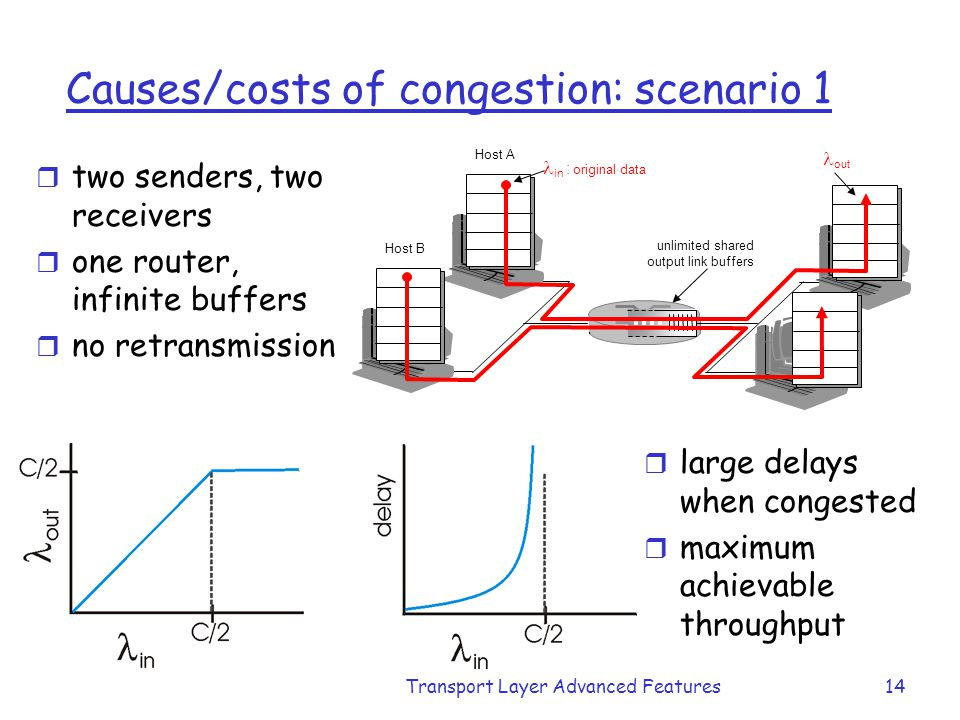 Transport Layer Advanced Features14 Causes/costs of congestion: scenario 1 r two senders, two receivers r one router, infinite buffers r no retransmis