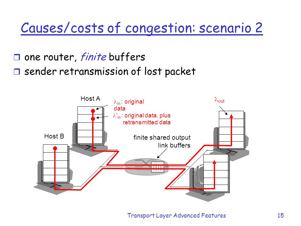 Transport Layer Advanced Features15 Causes/costs of congestion: scenario 2 r one router, finite buffers r sender retransmission of lost packet finite