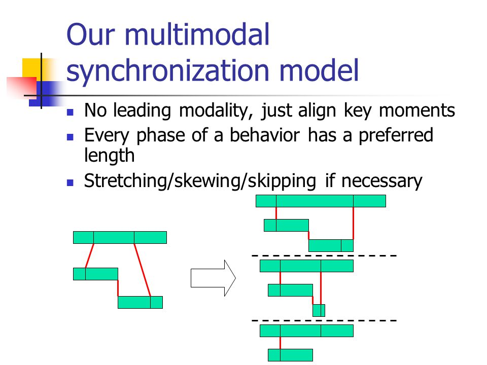 Our multimodal synchronization model No leading modality, just align key moments Every phase of a behavior has a preferred length Stretching/skewing/skipping if necessary