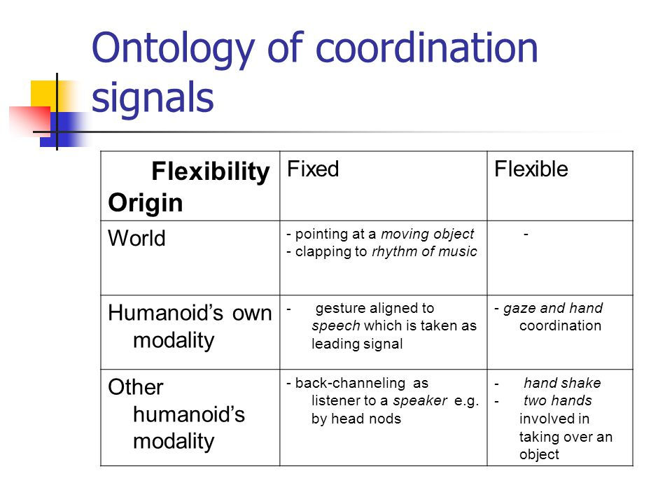 Ontology of coordination signals Flexibility Origin FixedFlexible World - pointing at a moving object - clapping to rhythm of music - Humanoid's own modality - gesture aligned to speech which is taken as leading signal - gaze and hand coordination Other humanoid's modality - back-channeling as listener to a speaker e.g.