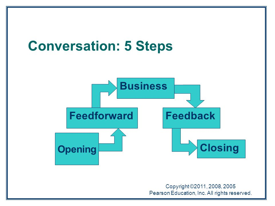 Copyright ©2011, 2008, 2005 Pearson Education, Inc. All rights reserved. Opening Feedforward Business Feedback Closing Conversation: 5 Steps