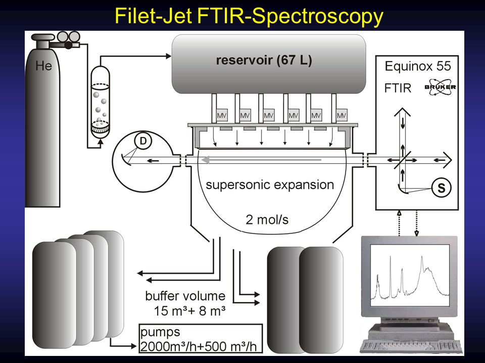 Filet-Jet FTIR-Spectroscopy