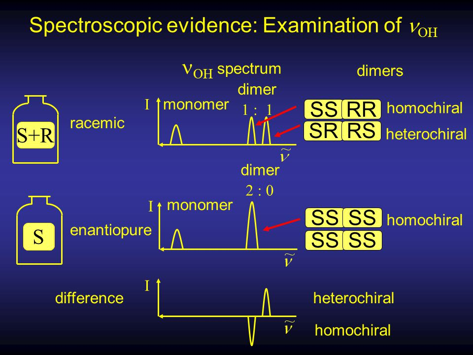 Spectroscopic evidence: Examination of OH S+R heterochiral SSRR SRRS homochiral S enantiopure racemic SS homochiral 1 : 1 dimer I monomer 2 : 0 difference I heterochiral homochiral I monomer dimer dimers OH spectrum