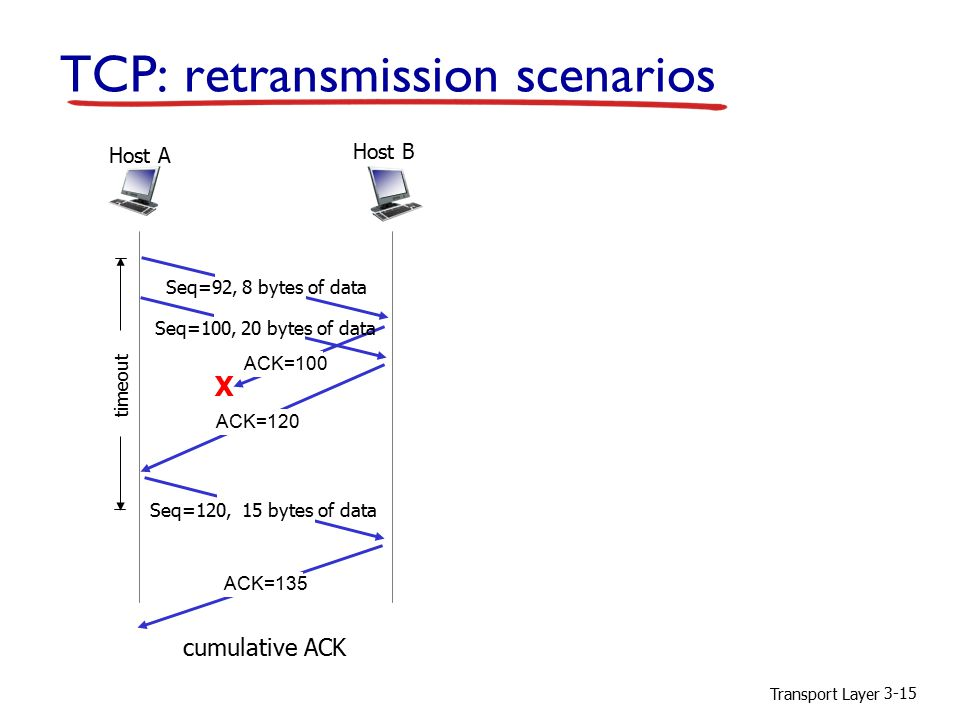 Transport Layer 3-15 TCP: retransmission scenarios X cumulative ACK Host B Host A Seq=92, 8 bytes of data ACK=100 Seq=120, 15 bytes of data timeout Seq=100, 20 bytes of data ACK=120 ACK=135