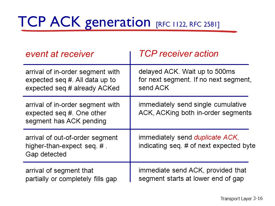 Transport Layer 3-16 TCP ACK generation [RFC 1122, RFC 2581] event at receiver arrival of in-order segment with expected seq #.