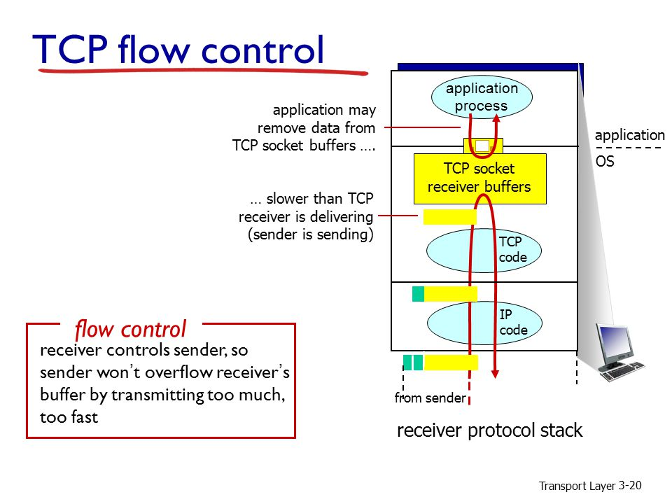 Transport Layer 3-20 TCP flow control application process TCP socket receiver buffers TCP code IP code application OS receiver protocol stack application may remove data from TCP socket buffers ….