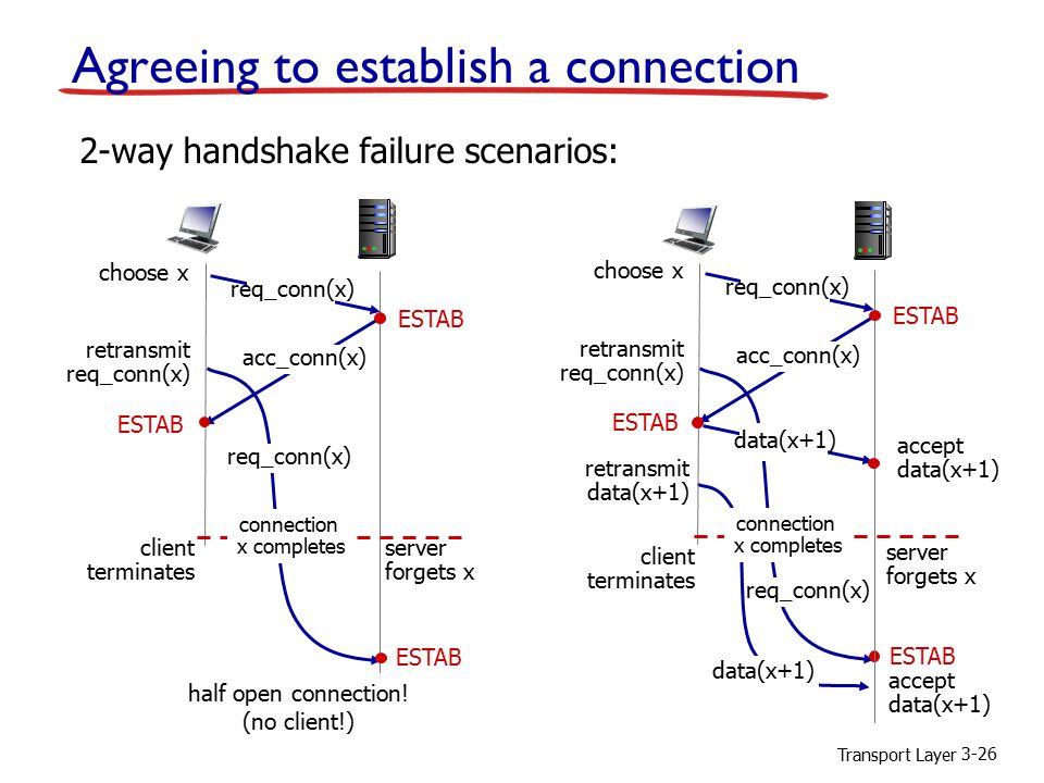 Transport Layer 3-26 Agreeing to establish a connection 2-way handshake failure scenarios: retransmit req_conn(x) ESTAB req_conn(x) half open connection.