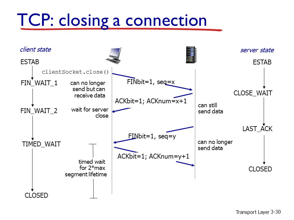 Transport Layer 3-30 FIN_WAIT_2 CLOSE_WAIT FINbit=1, seq=y ACKbit=1; ACKnum=y+1 ACKbit=1; ACKnum=x+1 wait for server close can still send data can no longer send data LAST_ACK CLOSED TIMED_WAIT timed wait for 2*max segment lifetime CLOSED TCP: closing a connection FIN_WAIT_1 FINbit=1, seq=x can no longer send but can receive data clientSocket.close() client state server state ESTAB