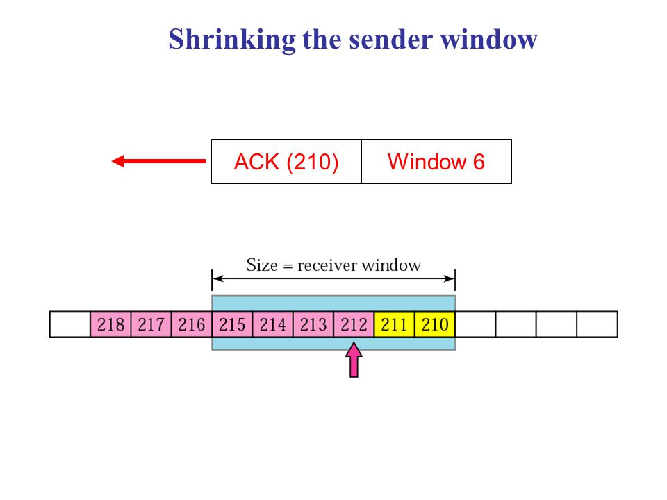 Shrinking the sender window ACK (210)Window 6