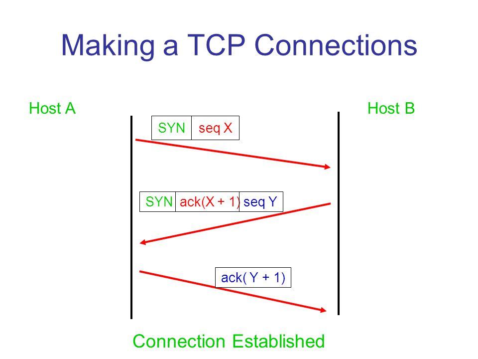 Making a TCP Connections Host AHost B SYN seq X ack( Y + 1) SYN ack(X + 1) seq Y Connection Established
