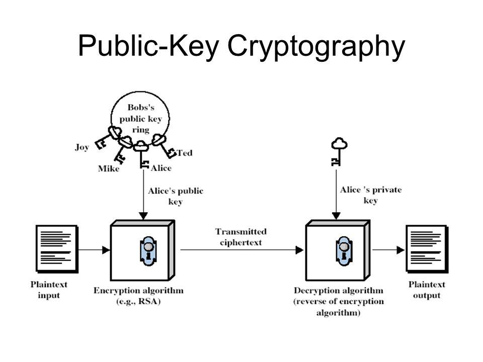 Why Public-Key Cryptography.
