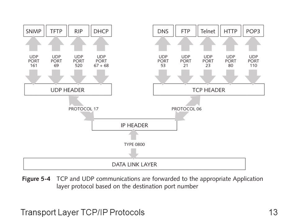 Transport Layer TCP/IP Protocols13