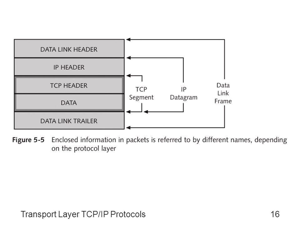 Transport Layer TCP/IP Protocols16