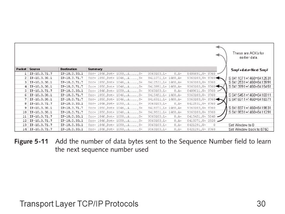 Transport Layer TCP/IP Protocols30