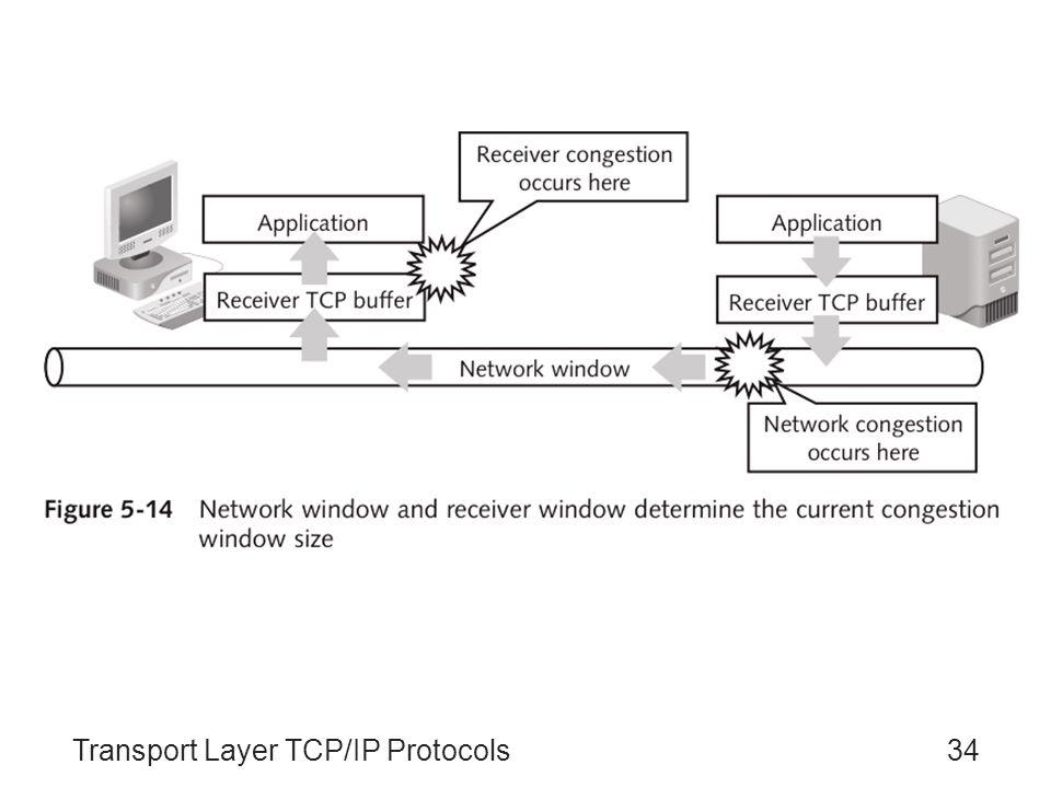 Transport Layer TCP/IP Protocols34