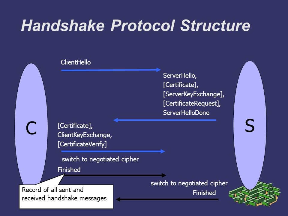 Handshake Protocol Structure C ClientHello ServerHello, [Certificate], [ServerKeyExchange], [CertificateRequest], ServerHelloDone S [Certificate], ClientKeyExchange, [CertificateVerify] Finished switch to negotiated cipher Finished switch to negotiated cipher Record of all sent and received handshake messages