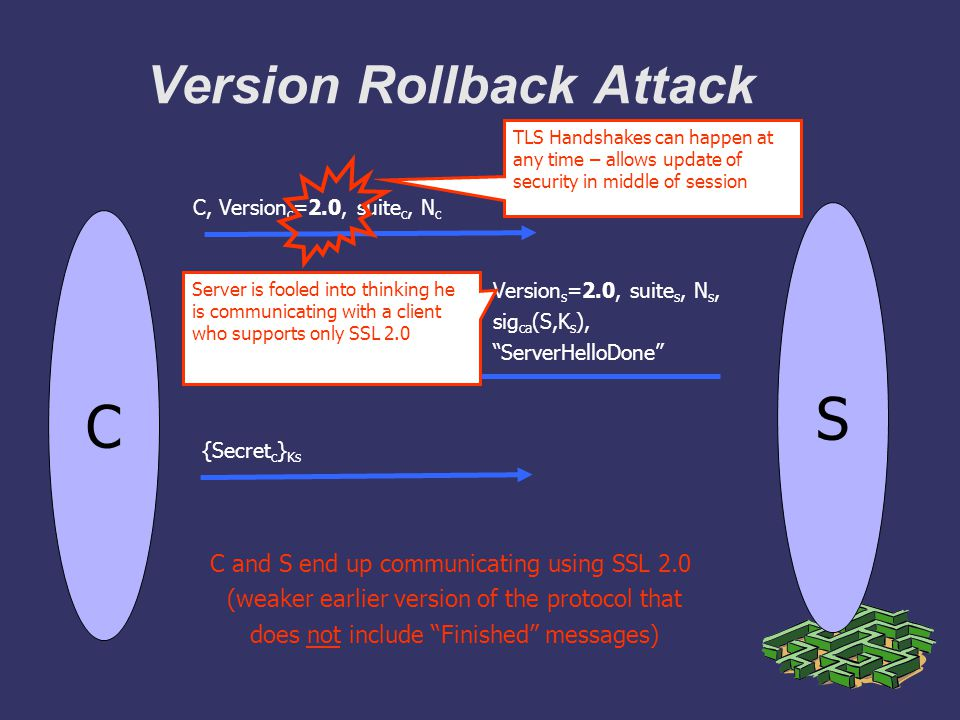 Version Rollback Attack C Version s =2.0, suite s, N s, sig ca (S,K s ), ServerHelloDone S C, Version c =2.0, suite c, N c {Secret c } Ks C and S end up communicating using SSL 2.0 (weaker earlier version of the protocol that does not include Finished messages) Server is fooled into thinking he is communicating with a client who supports only SSL 2.0 TLS Handshakes can happen at any time – allows update of security in middle of session