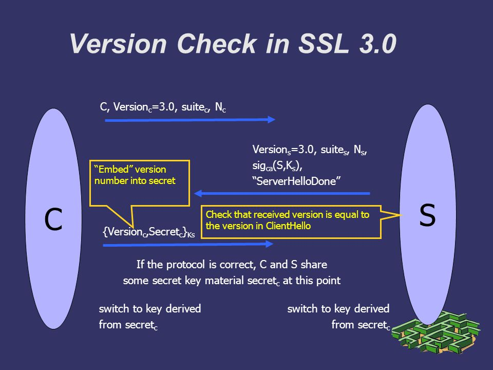 Version Check in SSL 3.0 C Version s =3.0, suite s, N s, sig ca (S,K s ), ServerHelloDone S C, Version c =3.0, suite c, N c {Version c,Secret c } Ks switch to key derived from secret c If the protocol is correct, C and S share some secret key material secret c at this point switch to key derived from secret c Embed version number into secret Check that received version is equal to the version in ClientHello