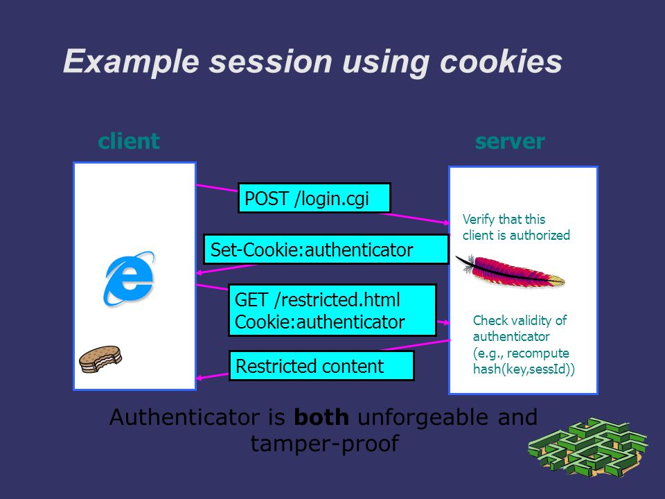 Example session using cookies clientserver POST /login.cgi Set-Cookie:authenticator GET /restricted.html Cookie:authenticator Restricted content Verify that this client is authorized Check validity of authenticator (e.g., recompute hash(key,sessId)) Authenticator is both unforgeable and tamper-proof