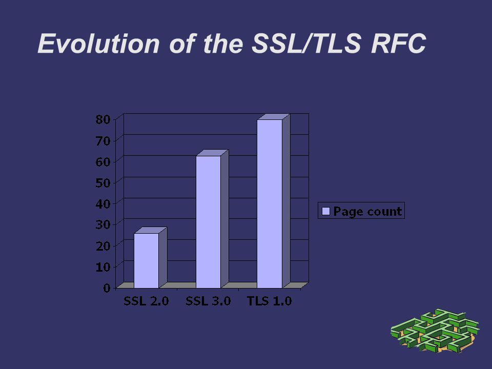 Evolution of the SSL/TLS RFC