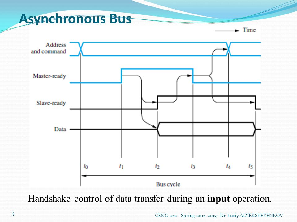 Asynchronous Bus CENG 222 - Spring 2012-2013 Dr. Yuriy ALYEKSYEYENKOV 3 Handshake control of data transfer during an input operation.