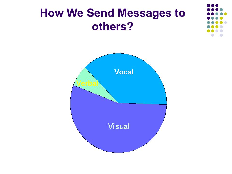 How We Send Messages to others