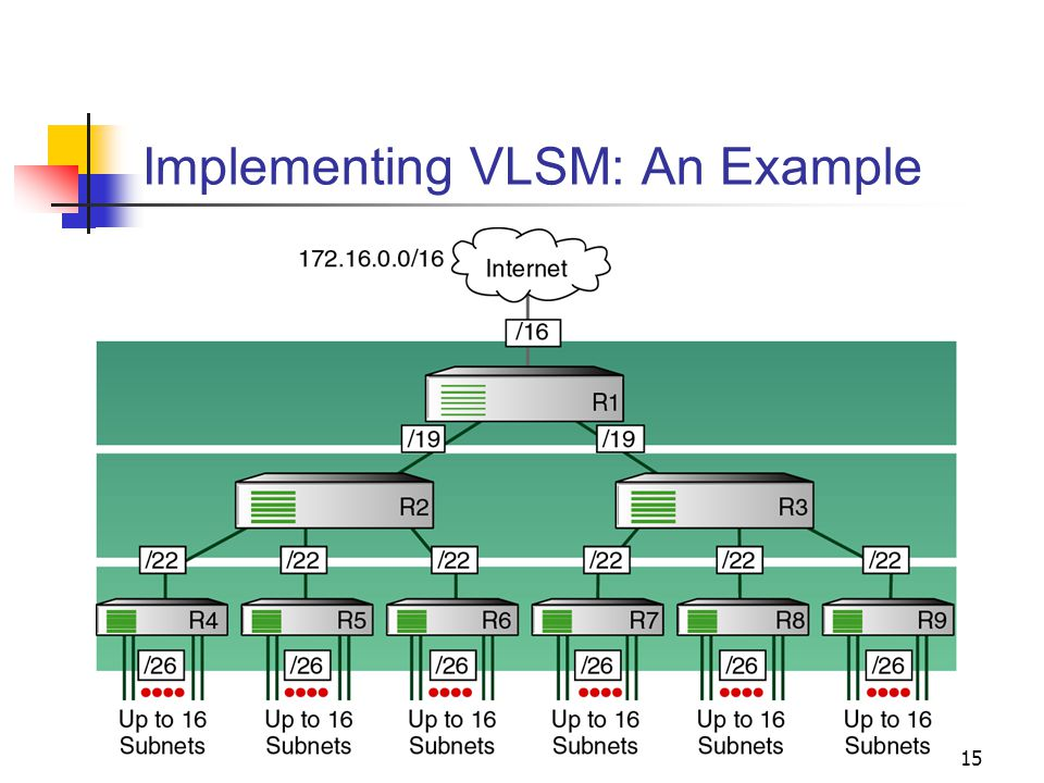15 Implementing VLSM: An Example
