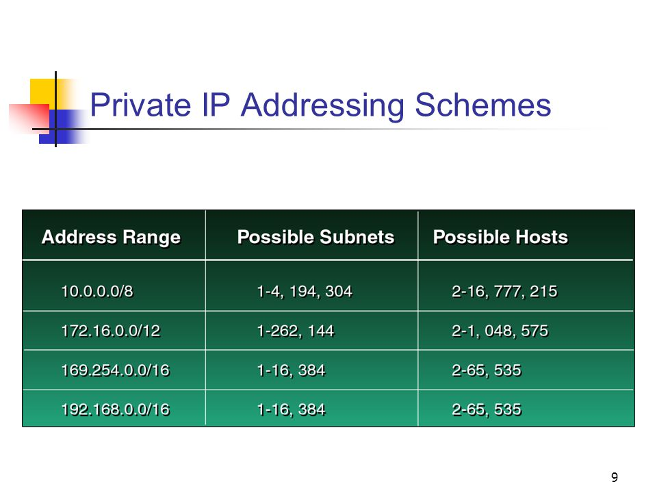 9 Private IP Addressing Schemes