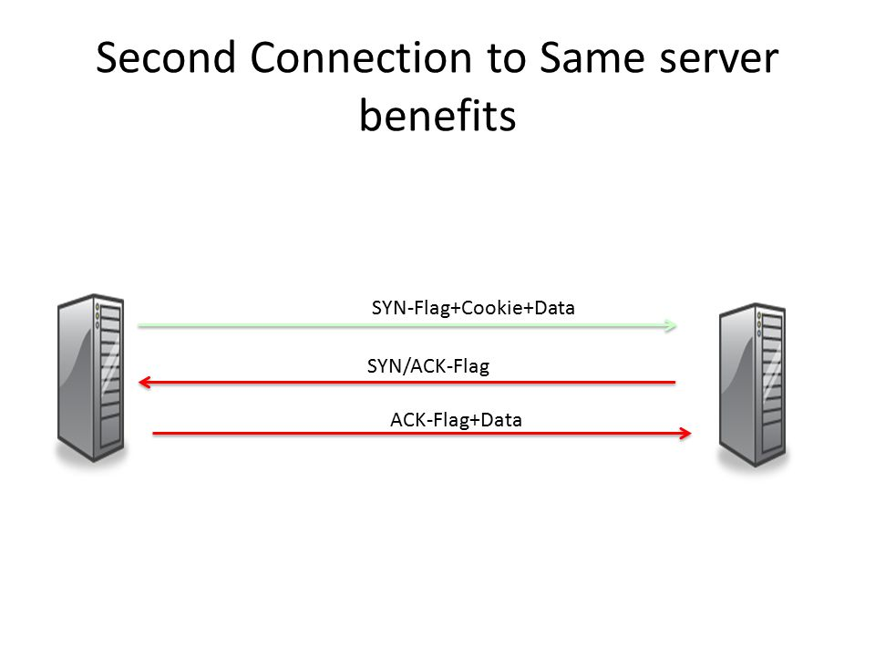 Second Connection to Same server benefits SYN-Flag+Cookie+Data SYN/ACK-Flag ACK-Flag+Data
