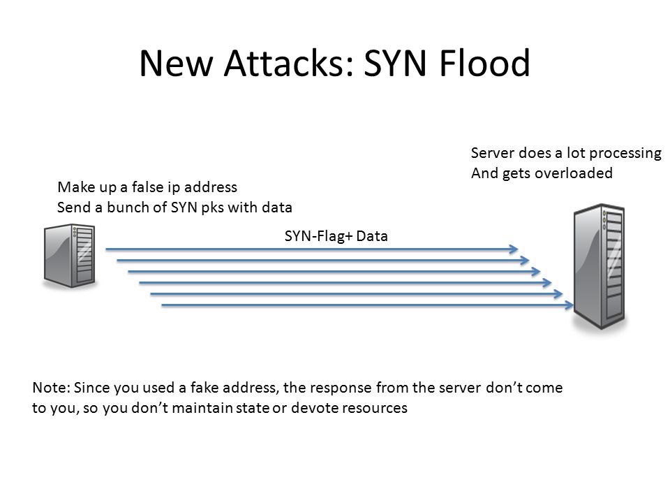 New Attacks: SYN Flood SYN-Flag+ Data Make up a false ip address Send a bunch of SYN pks with data Server does a lot processing And gets overloaded Note: Since you used a fake address, the response from the server don't come to you, so you don't maintain state or devote resources