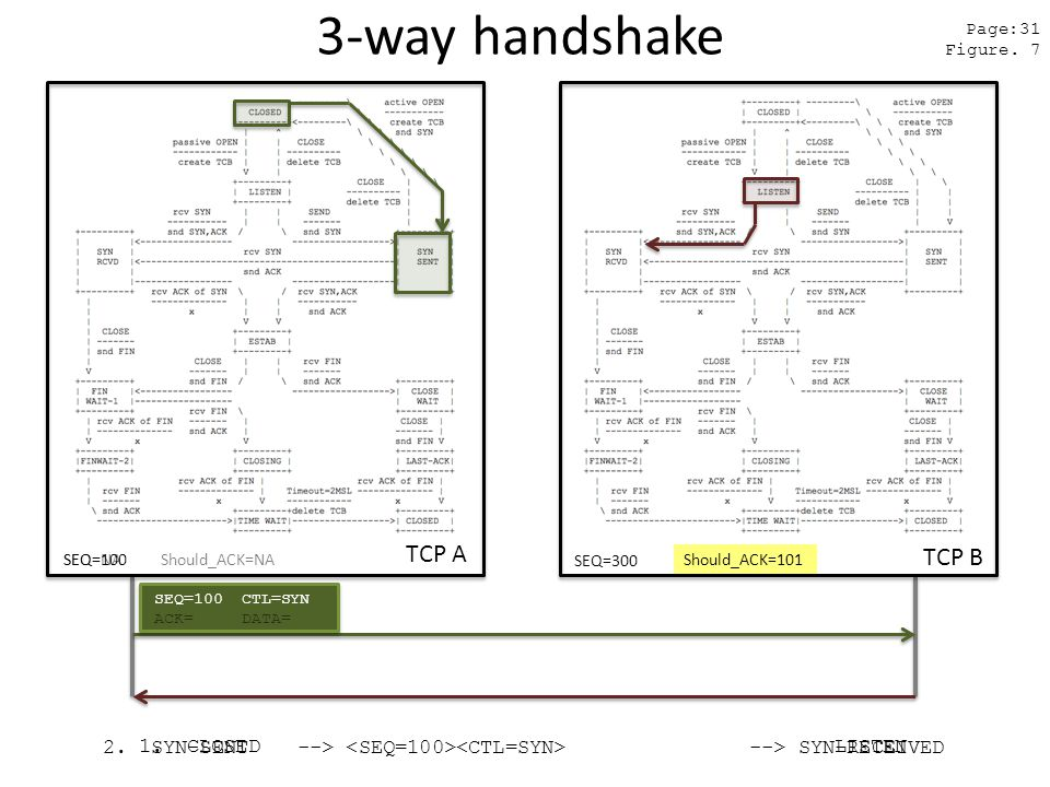 3-way handshake TCP A TCP B SEQ=300 Page:31 Figure.