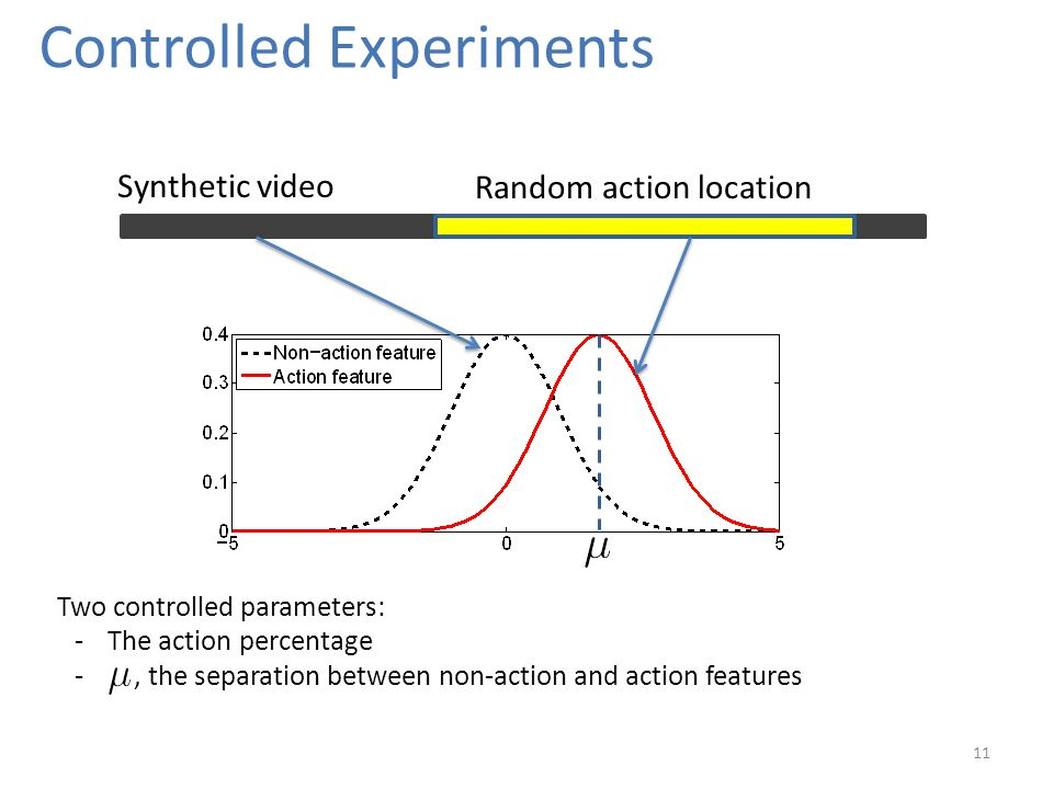 Controlled Experiments 11 Random action location Synthetic video Two controlled parameters: -The action percentage -, the separation between non-action and action features