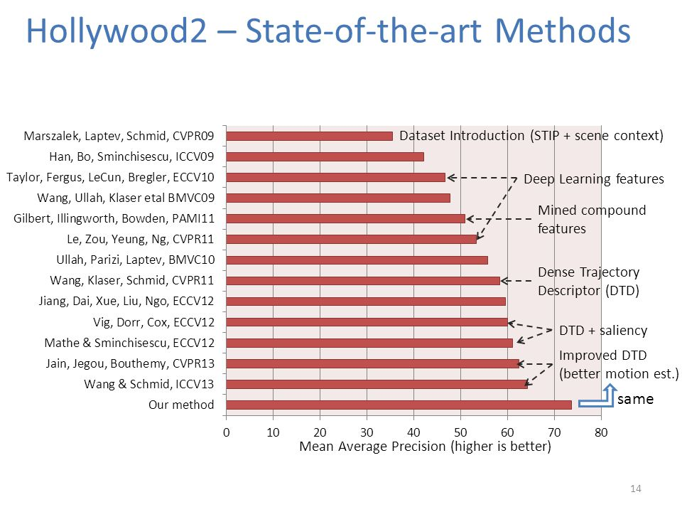 Hollywood2 – State-of-the-art Methods 14 Dataset Introduction (STIP + scene context) Deep Learning features Mined compound features Dense Trajectory Descriptor (DTD) Improved DTD (better motion est.) DTD + saliency same Mean Average Precision (higher is better)