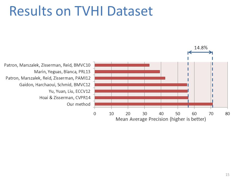 Results on TVHI Dataset 15 14.8% Mean Average Precision (higher is better)
