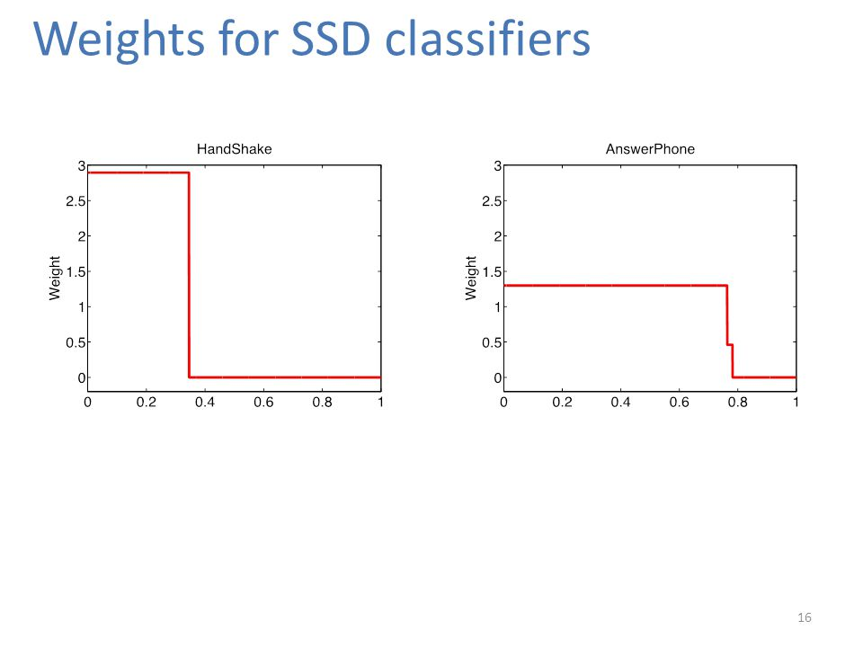 Weights for SSD classifiers 16