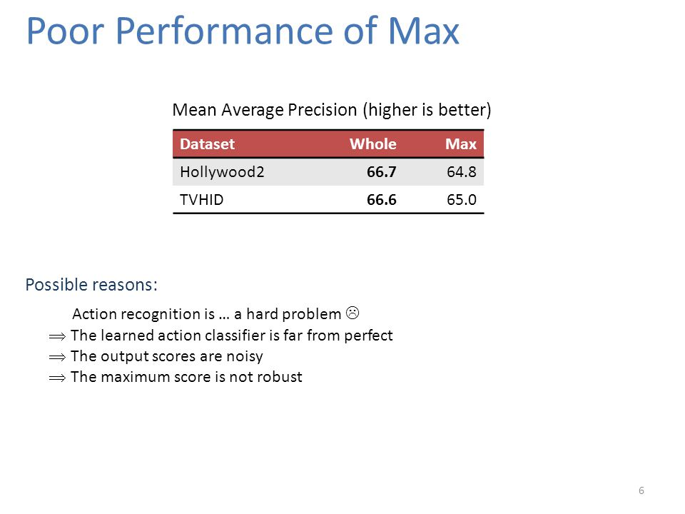 Poor Performance of Max 6 DatasetWholeMax Hollywood266.764.8 TVHID66.665.0 Mean Average Precision (higher is better) Possible reasons:  The learned action classifier is far from perfect  The output scores are noisy  The maximum score is not robust Action recognition is … a hard problem 