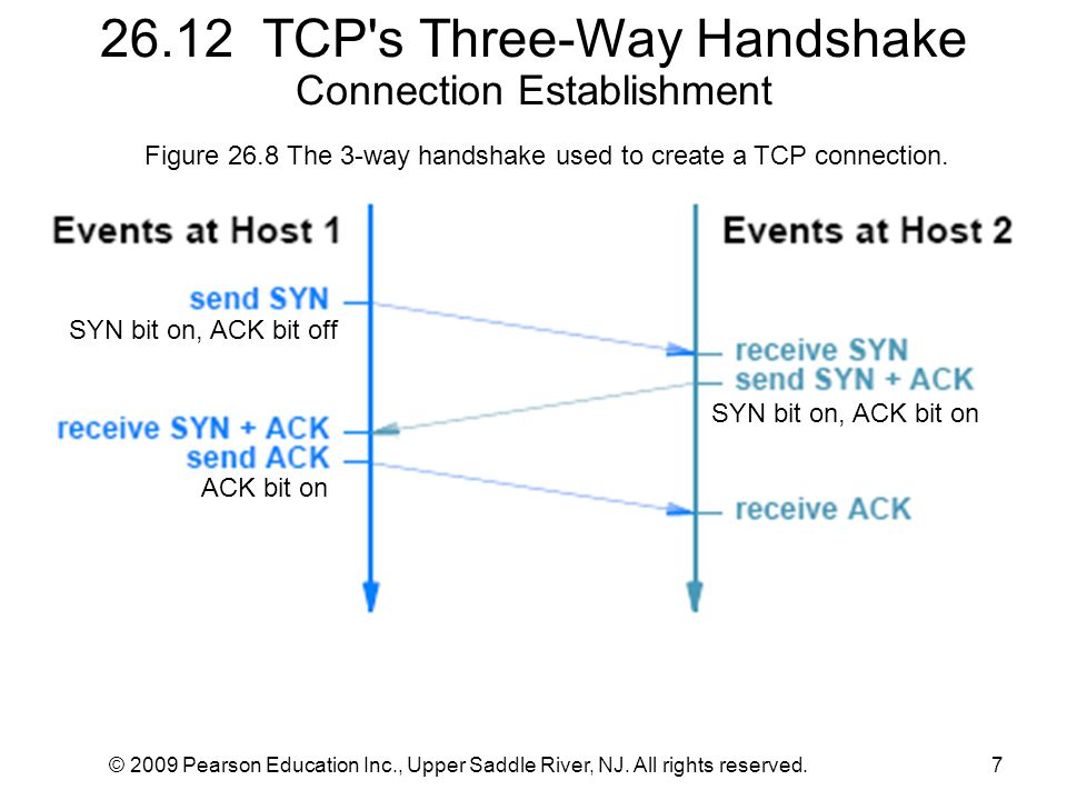 © 2009 Pearson Education Inc., Upper Saddle River, NJ. All rights reserved.7 26.12 TCP's Three-Way Handshake Connection Establishment Figure 26.8 The