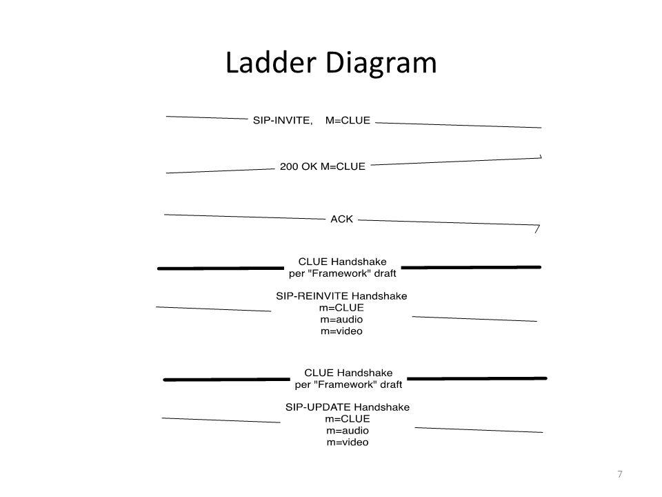Ladder Diagram 7