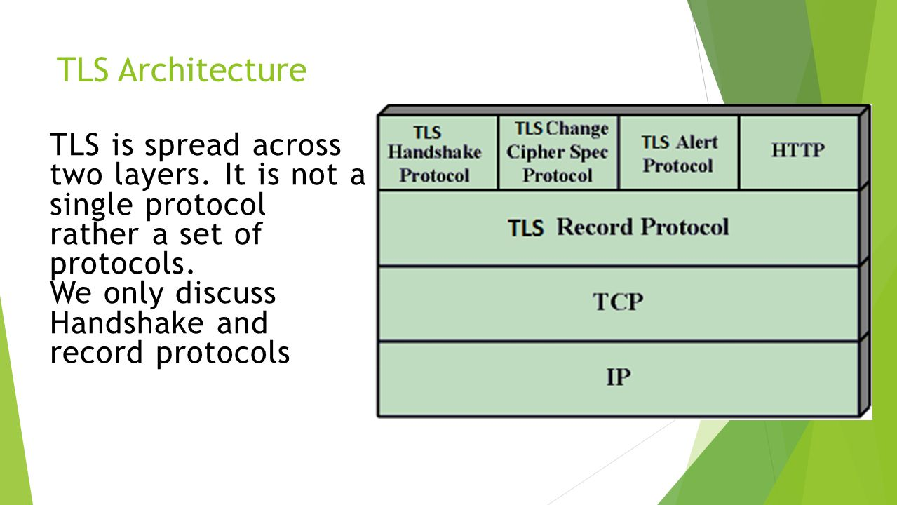 TLS Architecture TLS is spread across two layers.