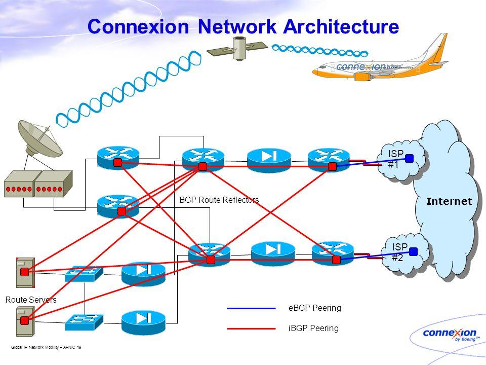 Global IP Network Mobility – APNIC 19 Connexion Network Architecture Internet Route Servers ISP #2 ISP #1 BGP Route Reflectors iBGP Peering eBGP Peering